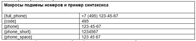Макромы подмены номеров и пример синтаксиса