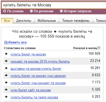 Операторы Яндекс.Директ