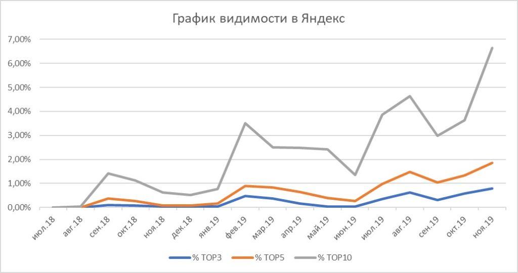 график видимости в Яндекс